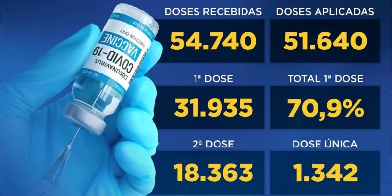 43,7% da população de Canela está completamente imunizada contra a Covid-19