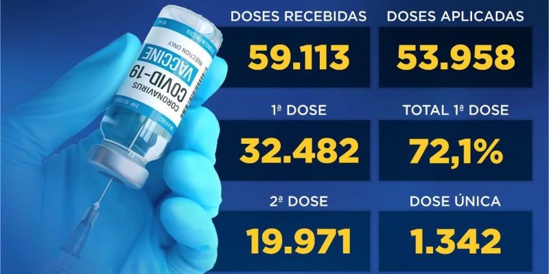 47,3% da população de Canela está com a imunização completa