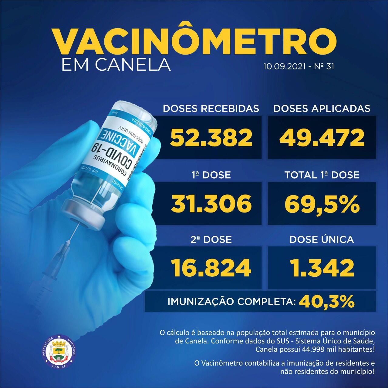 40% da população de Canela está completamente imunizada